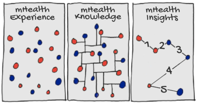 mHealth Experience Knowledge and Insights