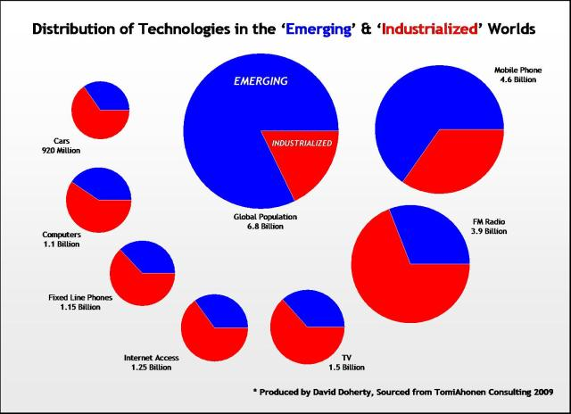 Distribution of Technologies in the emerging and industrialized worlds