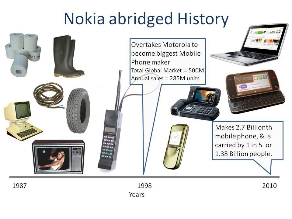 nokia history 2012-9-7  it was the company's first phone to offer multitouch capabilities and received the highest number of preorders in nokia history at the time features.
