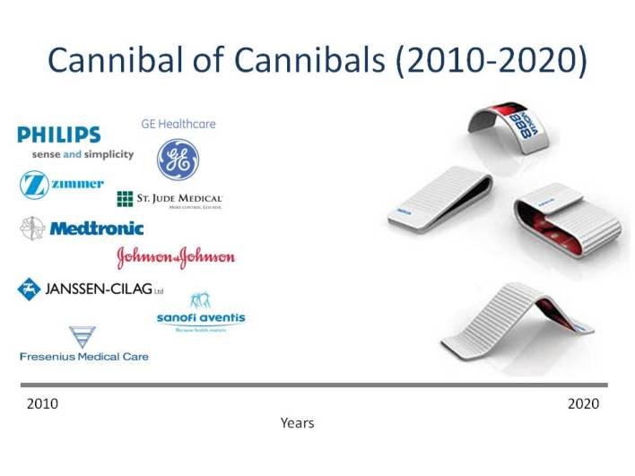 The rise of mHealth 2010 - 2020