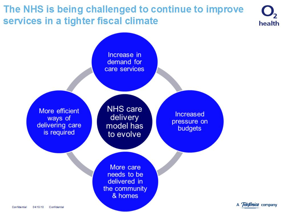 Challenges facing the nhs