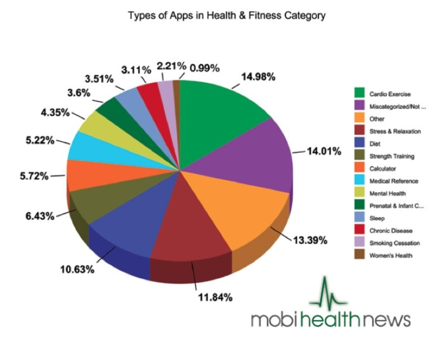 category health fitness blogs