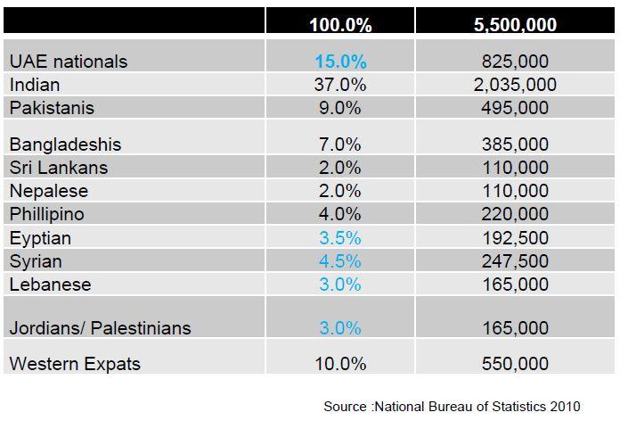 UAE Population