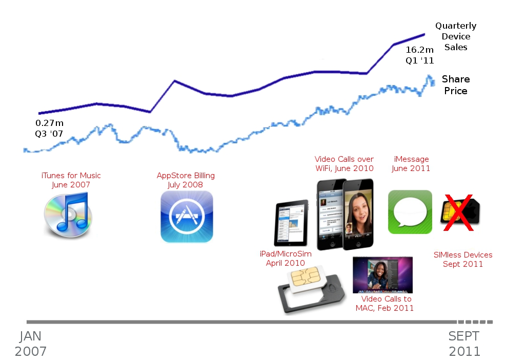 how apple s corporate strategy drives Apple finds itself in a rather unique position it just delivered the most profitable quarter in corporate history and all anyone can focus on is what apple can do to generate even more revenue in.