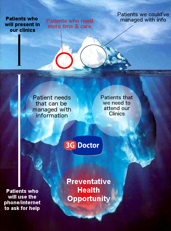 By making care more accessible are we just looking at more of the iceberg