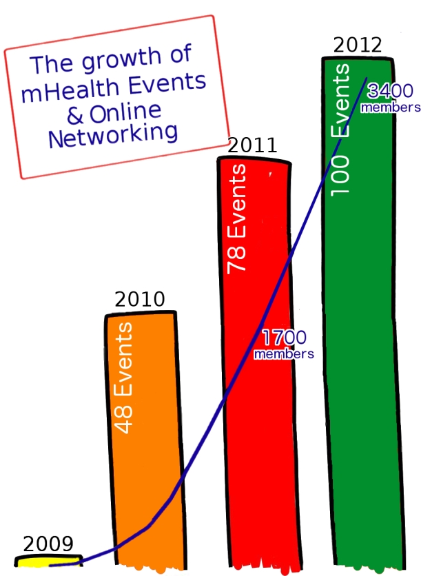 the-growth-of-mhealth-events-2009-to-2012