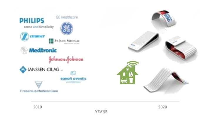 Medical Device Convergence to Mobile 2020
