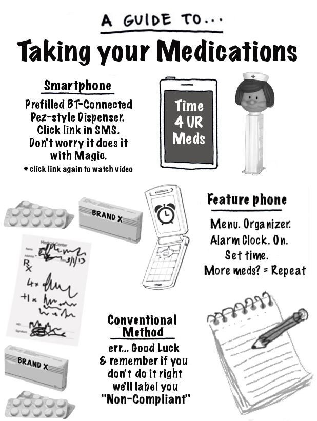 A guide to taking meds 2015