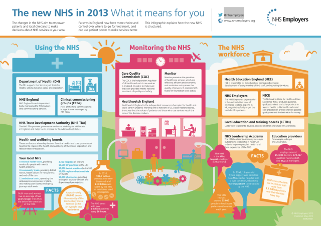 NHS Employers The new NHS in 2013 what it means for you