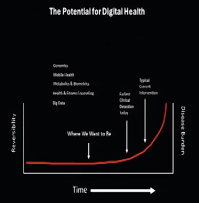 The Potential for Digital Health