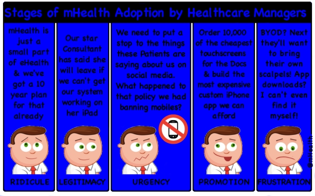 Stages of mHealth Adoption by Healthcare Managers