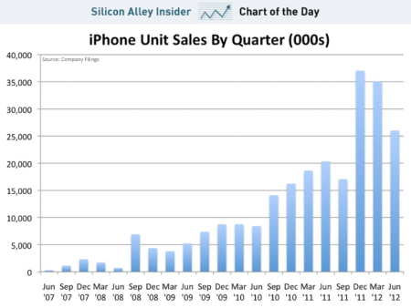 apple unit sales by quarter Jun 2007 to Jun 2012