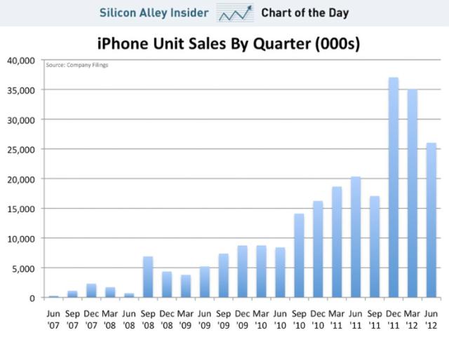 apple unit sales by quarter Jun 2007 to Jun 2012