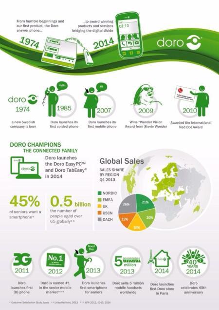 Doro Infographic