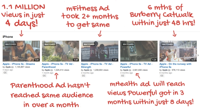 Apples found a YouTube hit with its mHealth Advert