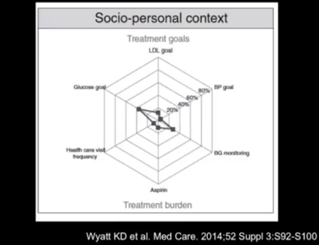 Socio Personal Context