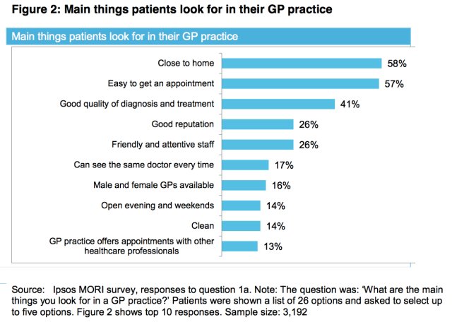Main thing Patients look for in their GP Practice