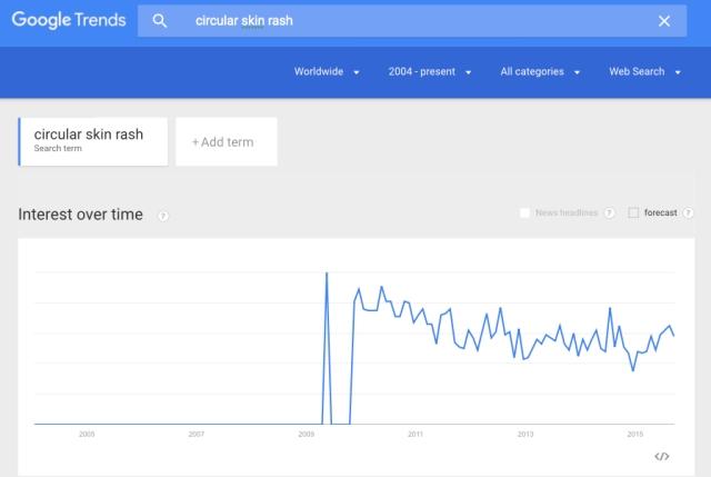 Google Trends circular skin rash