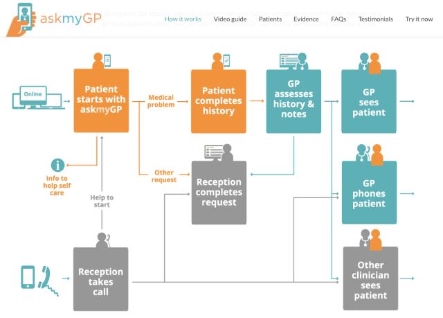 AskMyGp workflow