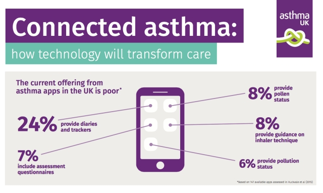 ASTHMAUK REPORT Connected Asthma How Tech will transform care